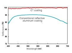 C3 coating graph